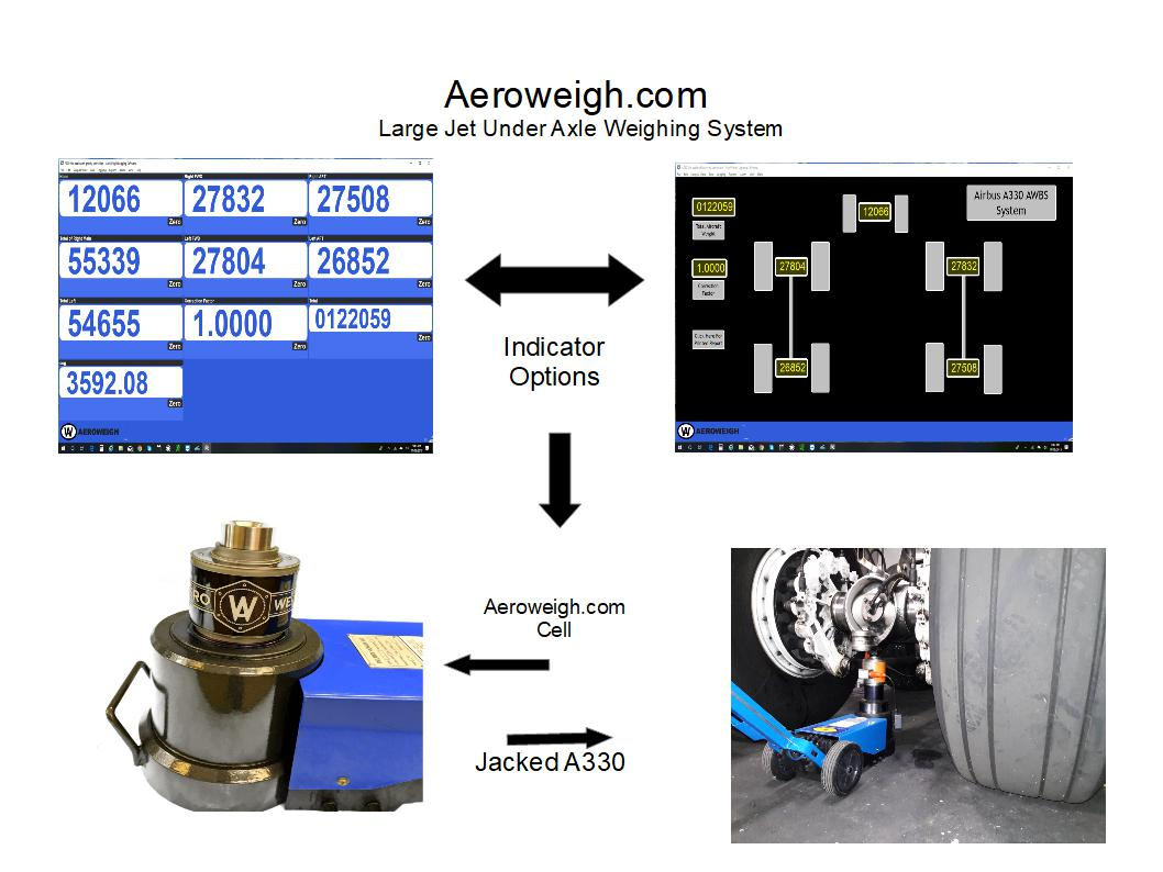 Large aircraft weighing equipment and aircraft weighing kits
